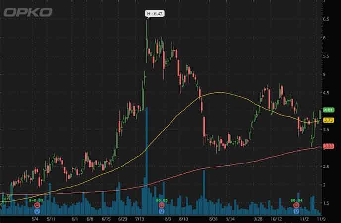 hot penny stocks to watch Opko Health Inc. (OPK stock chart)