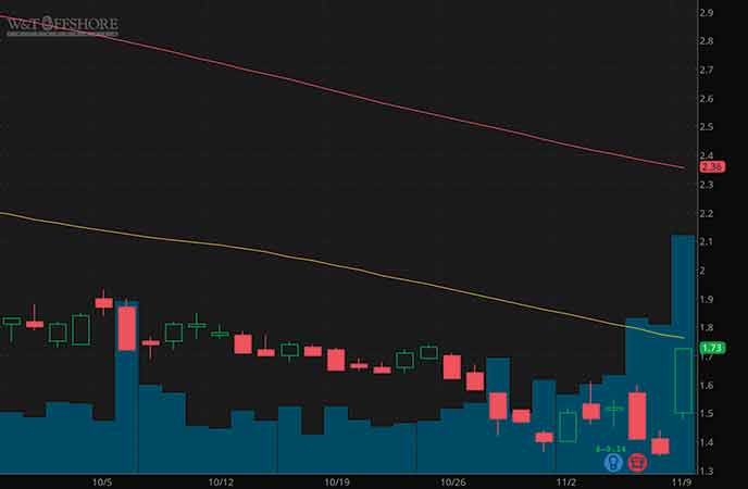 hot penny stocks to watch november 2020 W&T Offshore (WTI stock chart)
