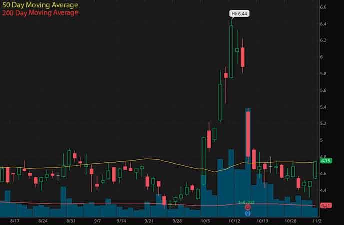 marijuana penny stocks to buy avoid Aphria Inc. (APHA stock chart)