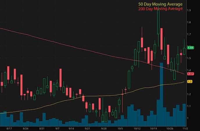marijuana penny stocks to buy avoid Harvest Health & Recreation Inc. (HRVSF stock chart)