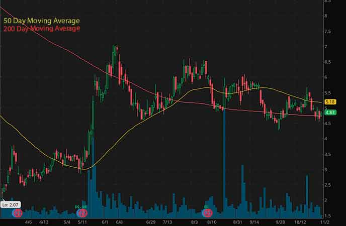marijuana penny stocks to buy avoid Village Farms International Inc. (VFF stock chart)
