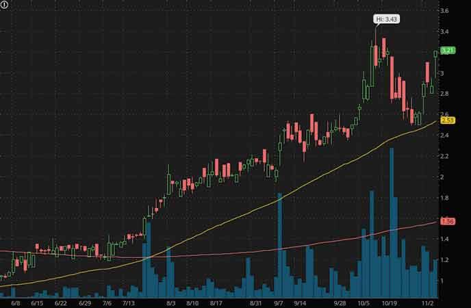 marijuana stocks to watch Jushi Holdings (JUSHF stock chart)