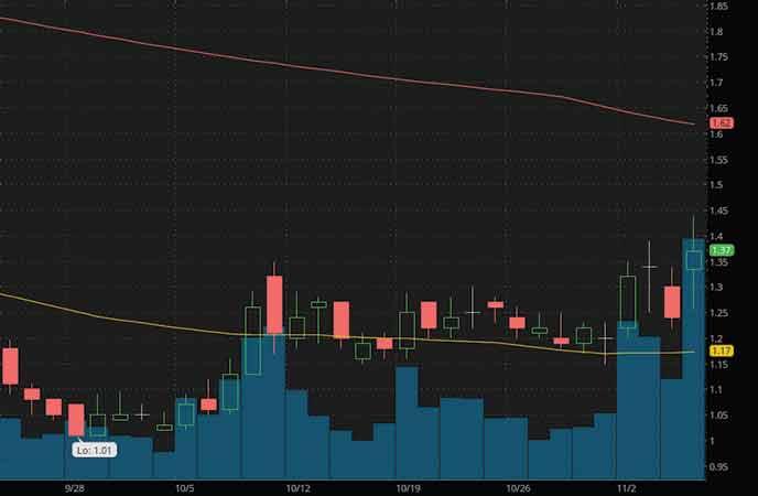 marijuana stocks to watch Organigram Holdings (OGI stock chart)