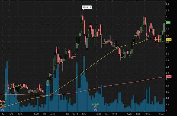marijuana stocks to watch Planet 13 Holdings (PLNHF stock chart)