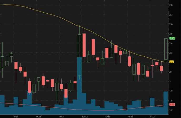 marijuana stocks to watch SbdMD Inc. (YCBD stock chart)