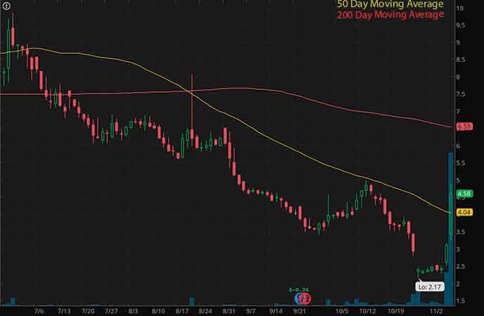 penny stocks on robinhood to buy avoid Akerna Corp. (KERN stock chart)