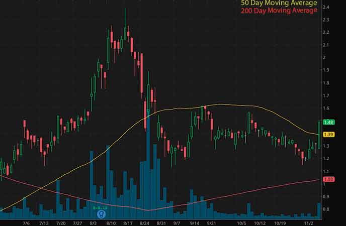 penny stocks on robinhood to buy avoid Lipocine Inc. (LPCN stock chart)