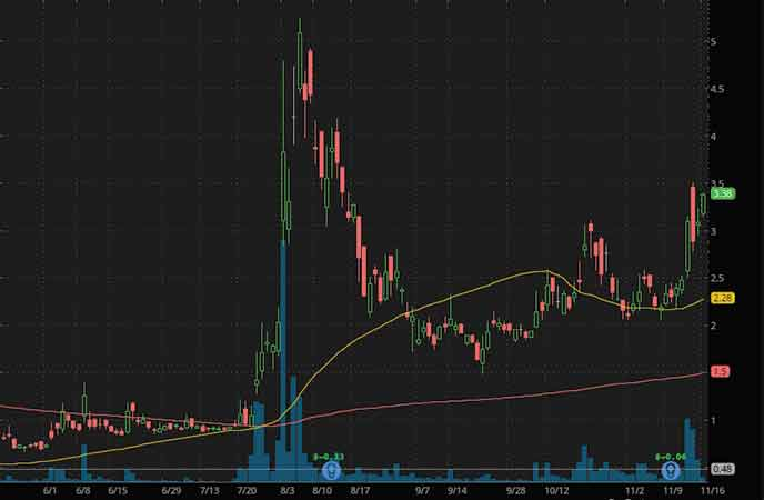 penny stocks on robinhood to watch Marathon Patent Group Inc. (MARA stock chart)