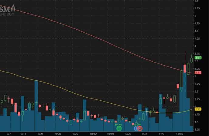penny stocks on robinhood to watch SM Energy (SM stock chart)