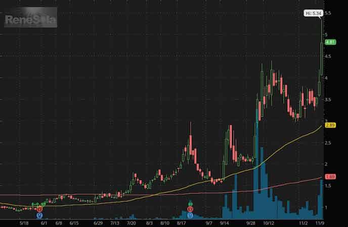 penny stocks to buy NIO stock ReneSola Ltd (SOL stock chart)