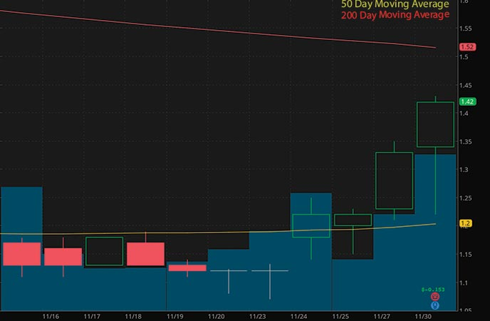 penny stocks to buy Organigram Holdings (OGI stock chart)