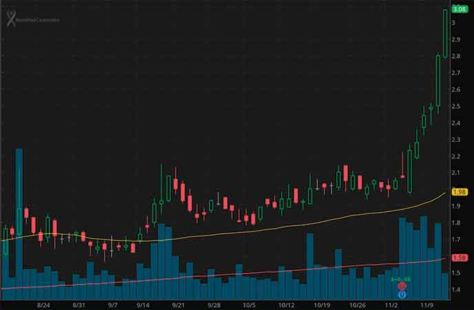 penny stocks to buy analysts MannKind (MNKD stock chart)