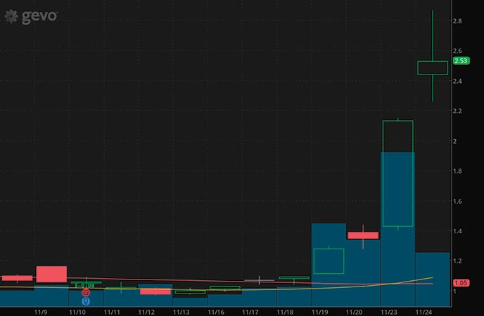 penny stocks to buy avoid Gevo Inc. (GEVO stock chart)