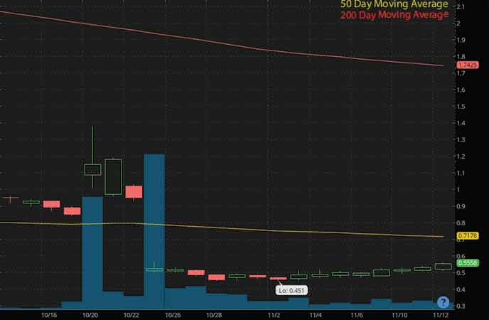 penny stocks to buy avoid Iterum Therapeutics Inc. (ITRM stock chart)