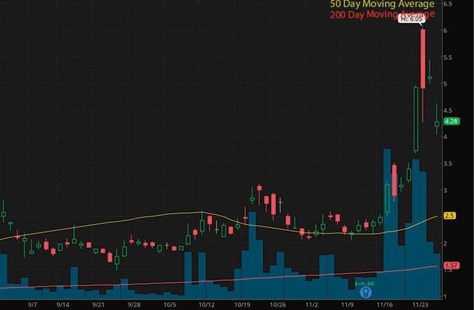 penny stocks to buy avoid Marathon Patent Group Inc. (MARA stock chart)