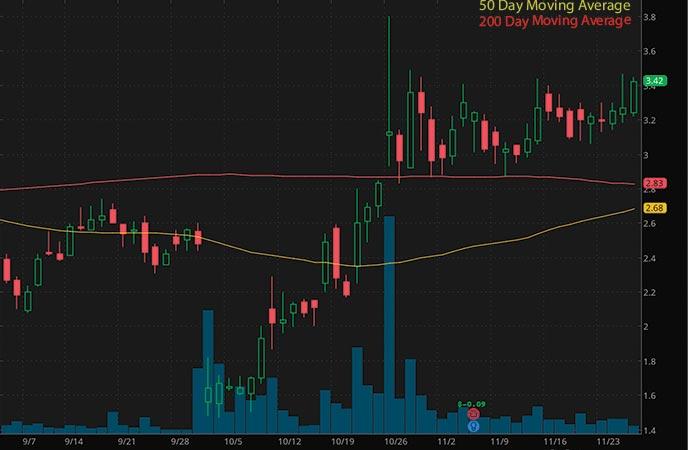 penny stocks to buy avoid Selecta Biosciences Inc. (SELB stock chart)