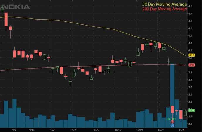 penny stocks to buy now Nokia forecast (NOK stock chart)