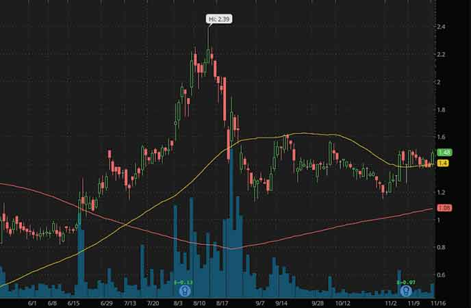 penny stocks to buy right now Lipocine Inc. (LPCN stock chart)