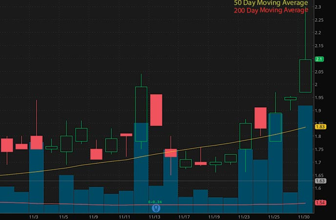 penny stocks to buy under $3 Adial Pharmaceuticals Inc. (ADIL stock chart)