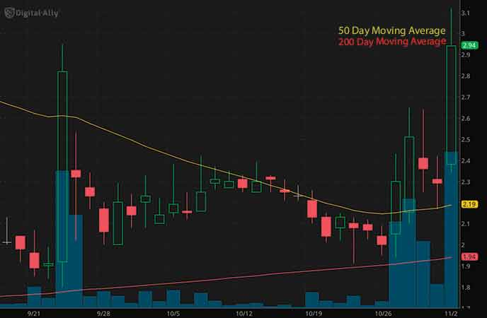 penny stocks to buy under $3 Digital Ally Inc. (DGLY stock chart)_