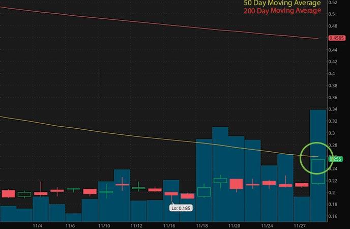 penny stocks to buy under $3 Jaguar Health Inc. (JAGX stock chart)