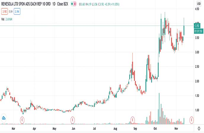penny stocks to buy under $4 ReneSola Ltd. (SOL stock chart)