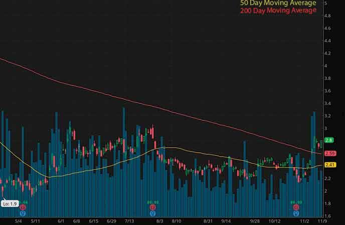 penny stocks to watch Ambev (ABEV stock chart)