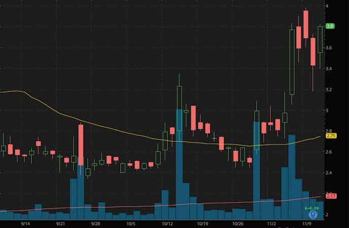 penny stocks to watch Electrameccanica Vehicles Corp. Ltd. (SOLO stock chart)
