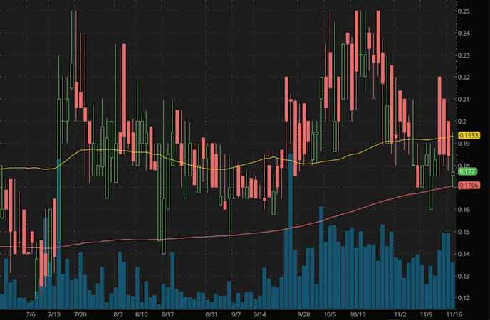 penny stocks to watch GT Biopharma Inc. (GTBP stock chart)