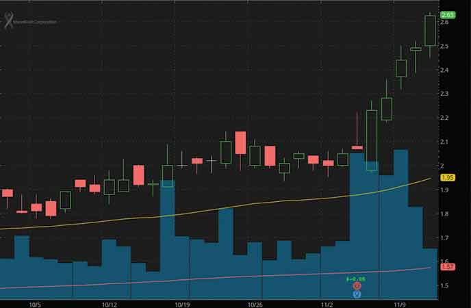 penny stocks to watch MannKind Corporation (MNKD stock chart)
