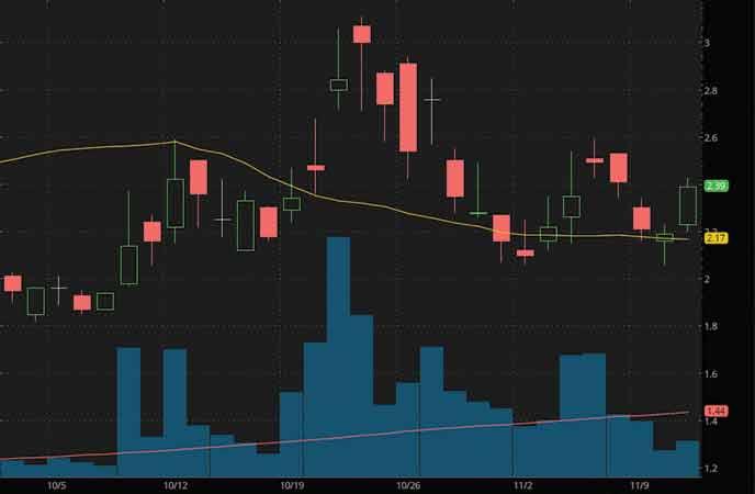 penny stocks to watch Marathon Patent Group (MARA stock chart)