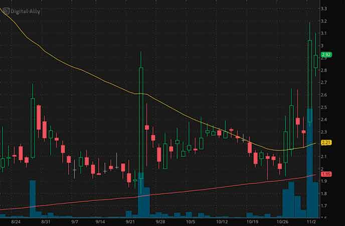 penny stocks to watch right now Digital Ally Inc. (DGLY stock chart)