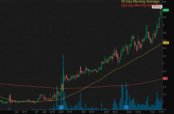 penny stocks to watch right now Tantech Holdings Ltd. (TANH stock chart)