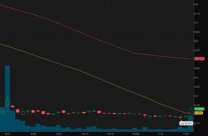 penny stocks under $1 to watch Acasti Pharma Inc. (ACST stock chart)