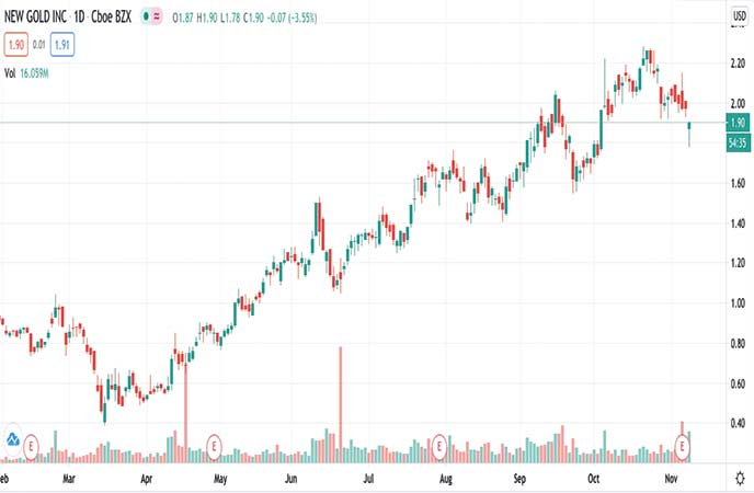 precious metals penny stocks to watch New Gold Inc. (NGD stock chart).jpg