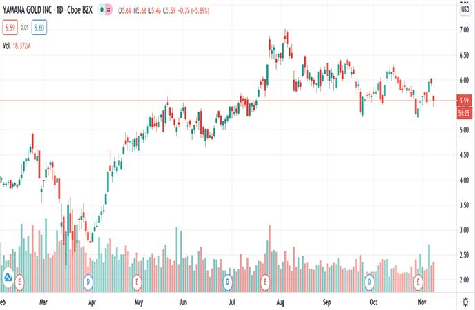 precious metals penny stocks to watch Yamana Gold Inc. (AUY stock chart).jpg