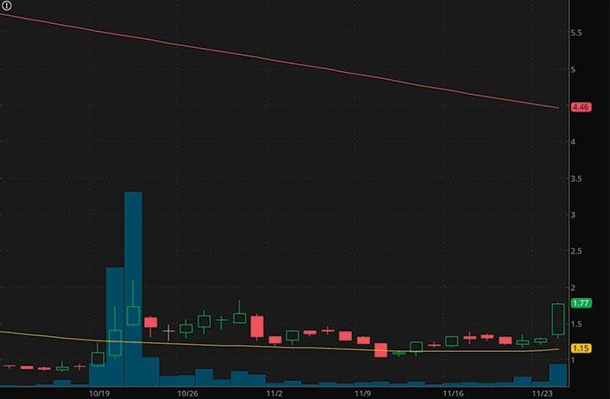 robinhood penny stocks to buy 9F Inc. (JFU stock chart)