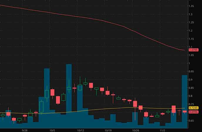 robinhood penny stocks to buy sell Toughbuilt Industries Inc. (TBLT stock chart)
