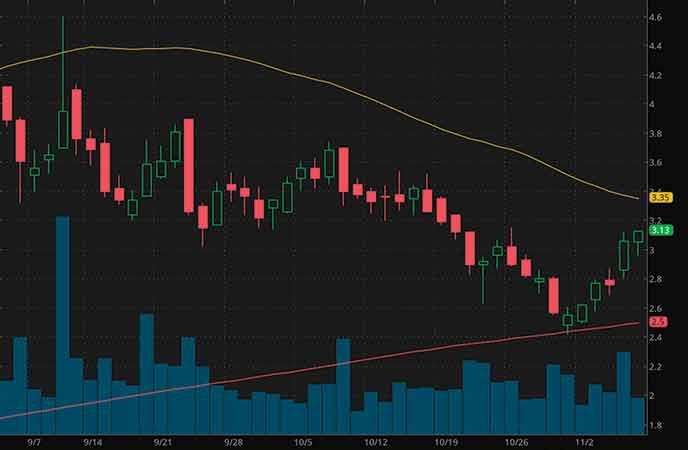 robinhood penny stocks to buy sell Waitr Holdings (WTRH stock chart)