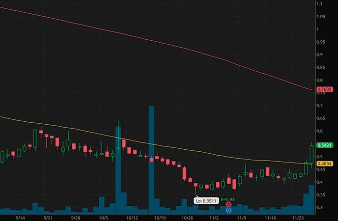 robinhood penny stocks to buy under $1 Eyepoint Pharmaceuticals Inc. (EYPT stock chart)