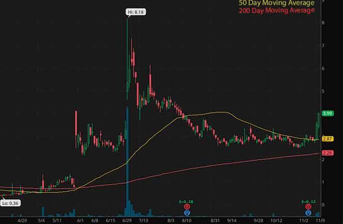 robinhood penny stocks to watch Ayro Inc. (AYRO stock chart)