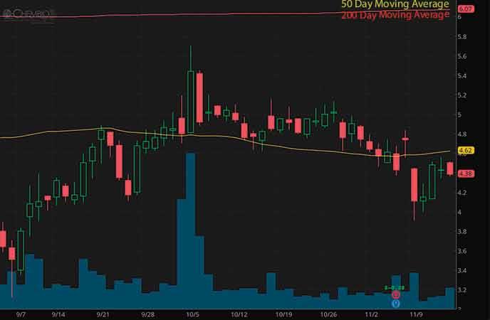 robinhood penny stocks to watch Chembio Diagnostics Inc. (CEMI stock chart)