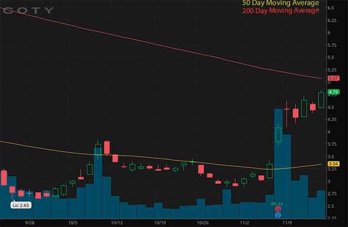 robinhood penny stocks to watch Coty Inc. (COTY stock chart)