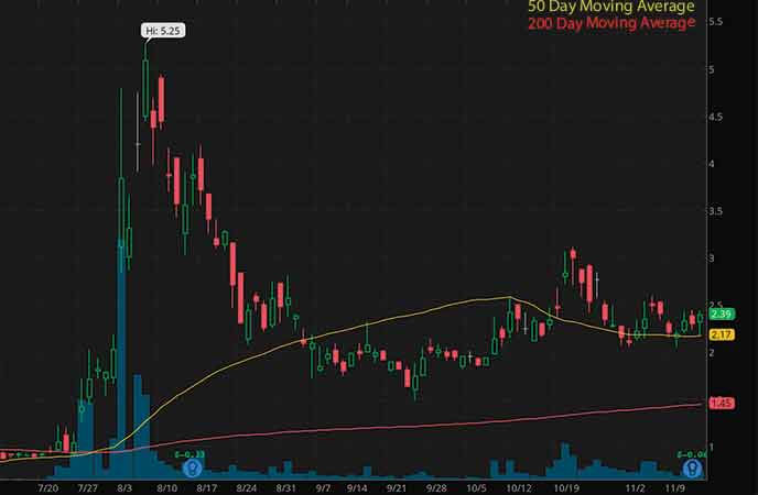 robinhood penny stocks to watch Marathon Patent Group Inc. (MARA stock chart)