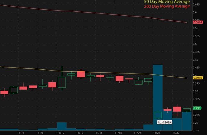 robinhood penny stocks under $1 Onconova Advaxis Inc. (ADXS stock chart)