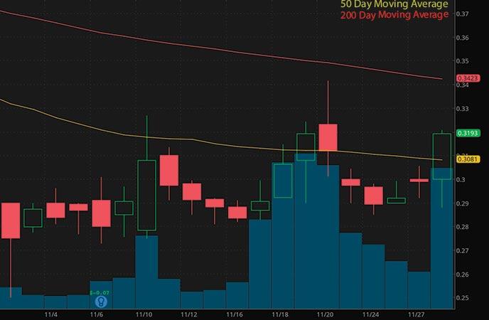 robinhood penny stocks under $1 Onconova Ocugen Inc. (OCGN stock chart)