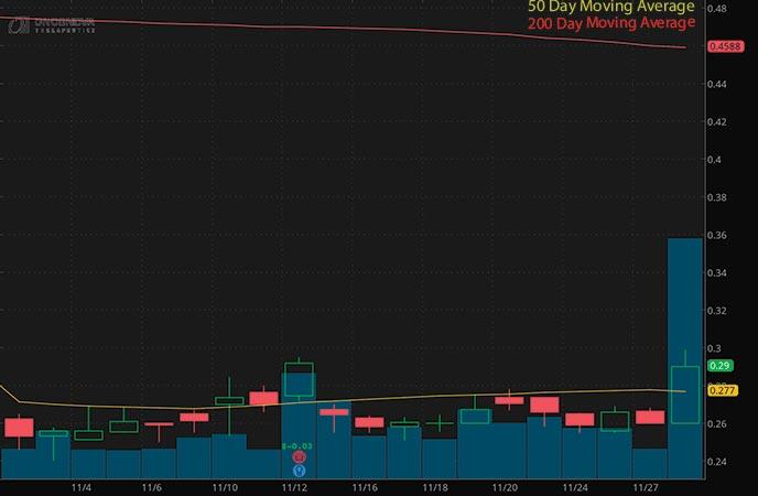 robinhood penny stocks under $1 Onconova Therapeutics Inc. (ONTX stock chart)