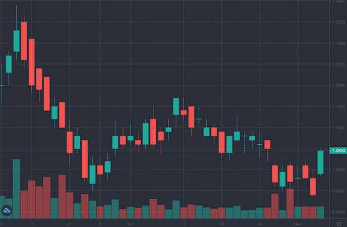 small cap mining penny stocks to watch McEwen Mining Inc. (MUX chart)
