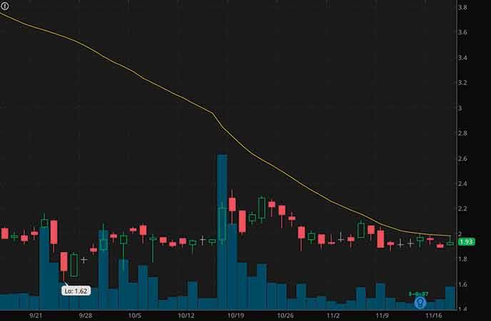 small cap penny stocks to buy avoid ADiTx Therapeutics Inc. (ADTX stock chart)