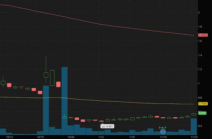 small cap penny stocks to watch Iterum Therapeutics (ITRM stock chart)